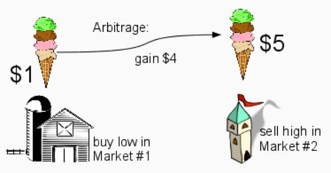 arbitrage coin