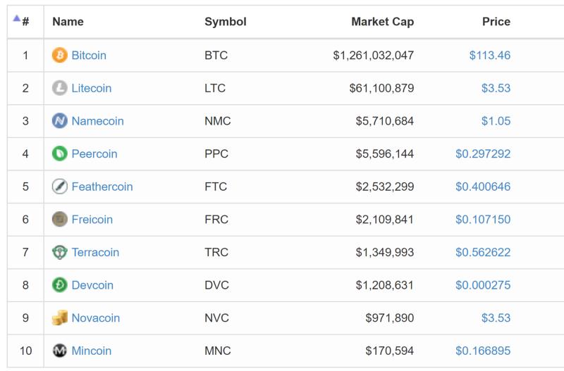 coinmarketcap2013