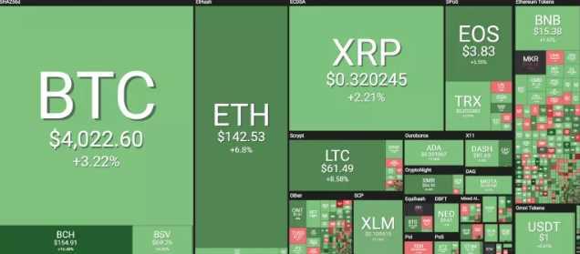 market crypto
