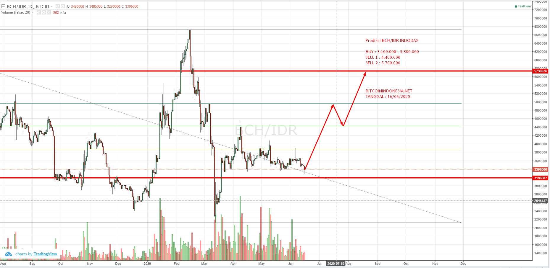 prediksi bitcoin cash